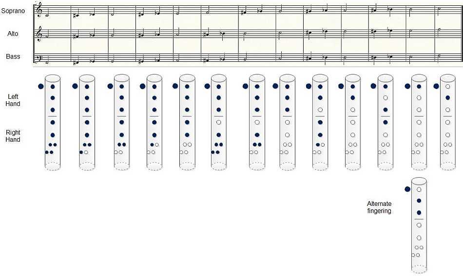 fingering-chart-I